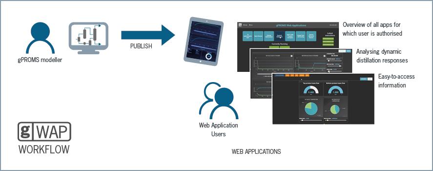 gWAP Workflow