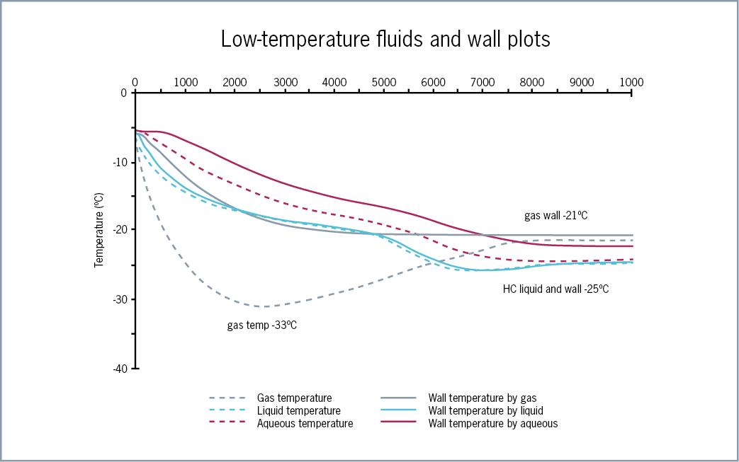 gPROMS Flare - Low Temperature