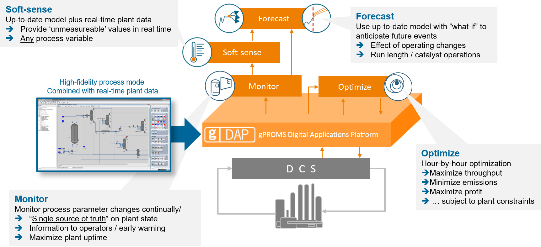 Digital Operations built on the gPROMS digital Applications Platform