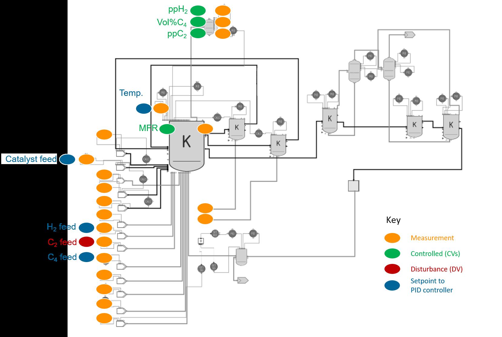 NLMPC setup for a polymer process